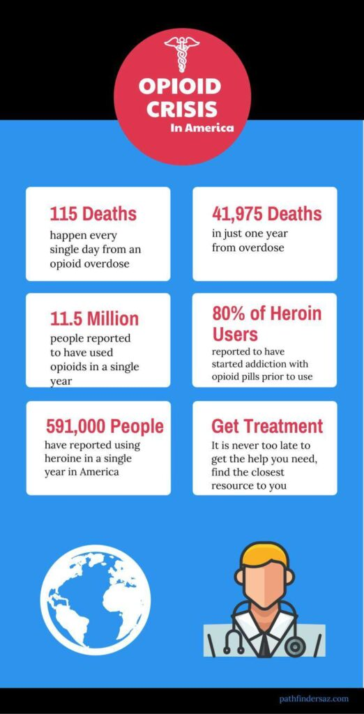 The Facts of the Opioid Crisis